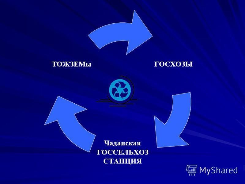 ГОСХОЗЫ Чаданская ГОССЕЛЬХОЗ СТАНЦИЯ ТОЖЗЕМы