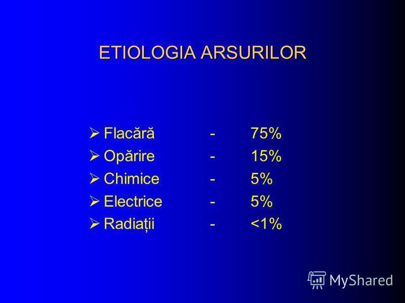 ETIOLOGIA ARSURILOR Flacără - 75% Opărire - 15% Chimice - 5% Electrice - 5% Radiaţii - <1%