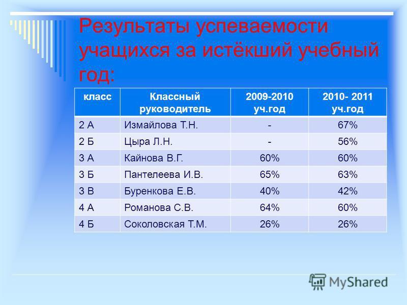 Результаты успеваемости учащихся за истёкший учебный год: класс Классный руководитель 2009-2010 уч.год 2010- 2011 уч.год 2 АИзмайлова Т.Н.-67% 2 БЦыра Л.Н.-56% 3 АКайнова В.Г.60% 3 БПантелеева И.В.65%63% 3 ВБуренкова Е.В.40%42% 4 АРоманова С.В.64%60%