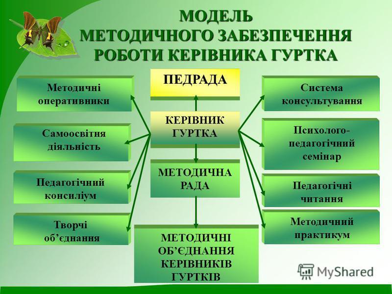 МОДЕЛЬ МЕТОДИЧНОГО ЗАБЕЗПЕЧЕННЯ РОБОТИ КЕРІВНИКА ГУРТКА Самоосвітня діяльність ПЕДРАДА КЕРІВНИК ГУРТКА МЕТОДИЧНА РАДА МЕТОДИЧНІ ОБЄДНАННЯ КЕРІВНИКІВ ГУРТКІВ Система консультування Психолого- педагогічний семінар Педагогічні читання Методичний практик