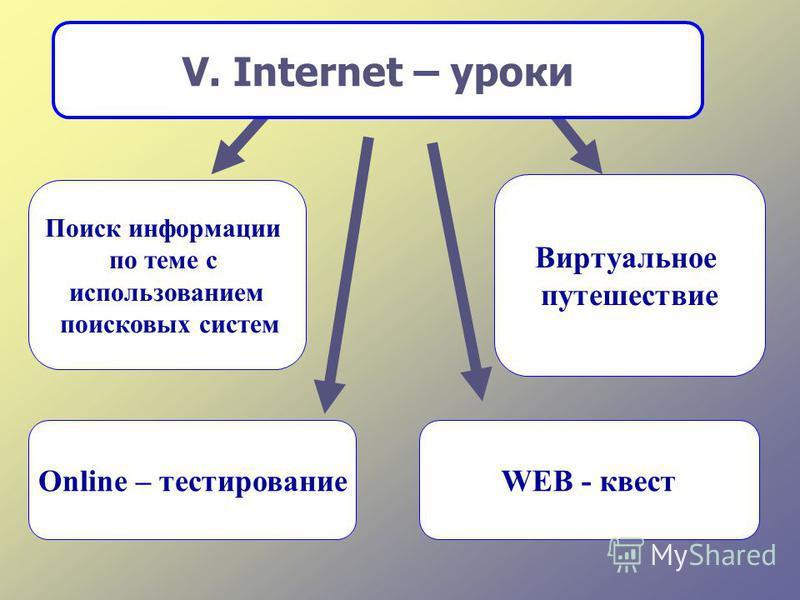 Виртуальное путешествие Online – тестированиеWEB - квест V. Internet – уроки Поиск информации по теме с использованием поисковых систем