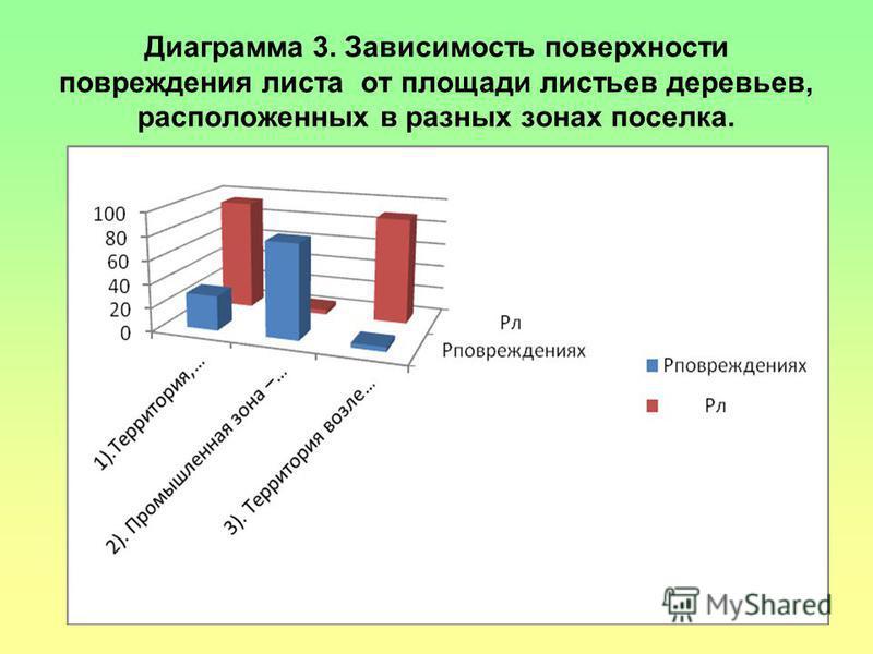 Диаграмма 3. Зависимость поверхности повреждения листа от площади листьев деревьев, расположенных в разных зонах поселка.