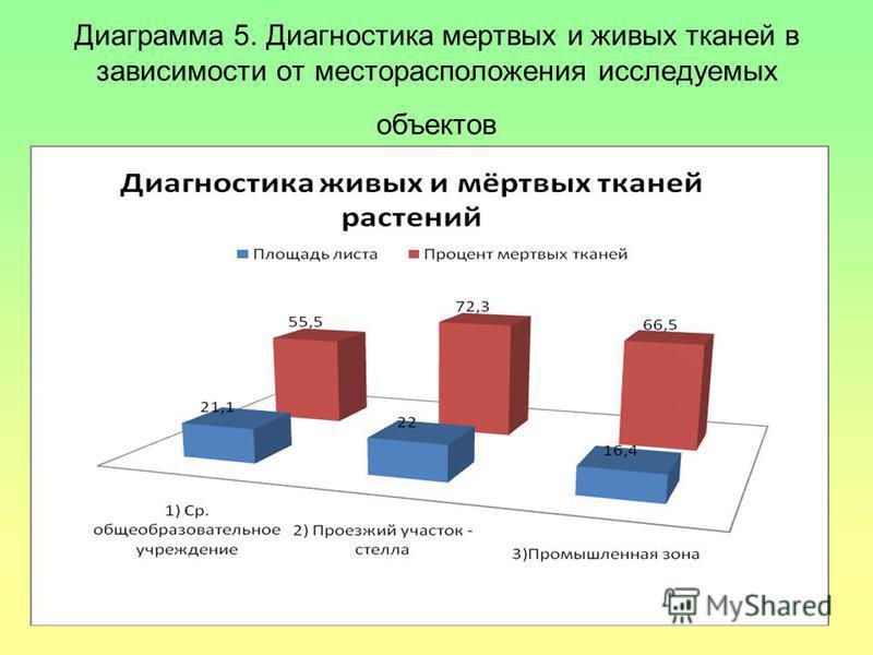 Диаграмма 5. Диагностика мертвых и живых тканей в зависимости от месторасположения исследуемых объектов