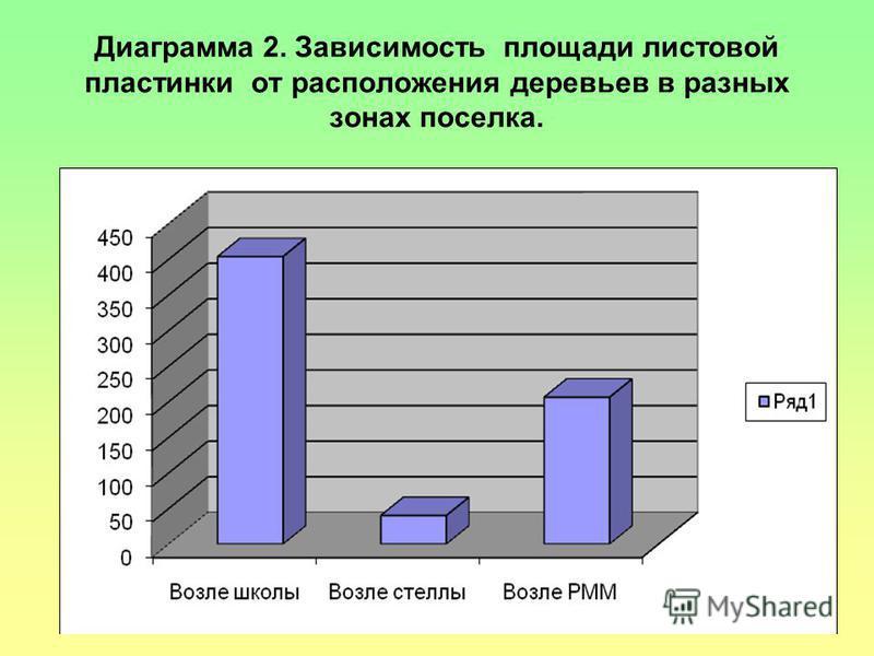 Диаграмма 2. Зависимость площади листовой пластинки от расположения деревьев в разных зонах поселка.