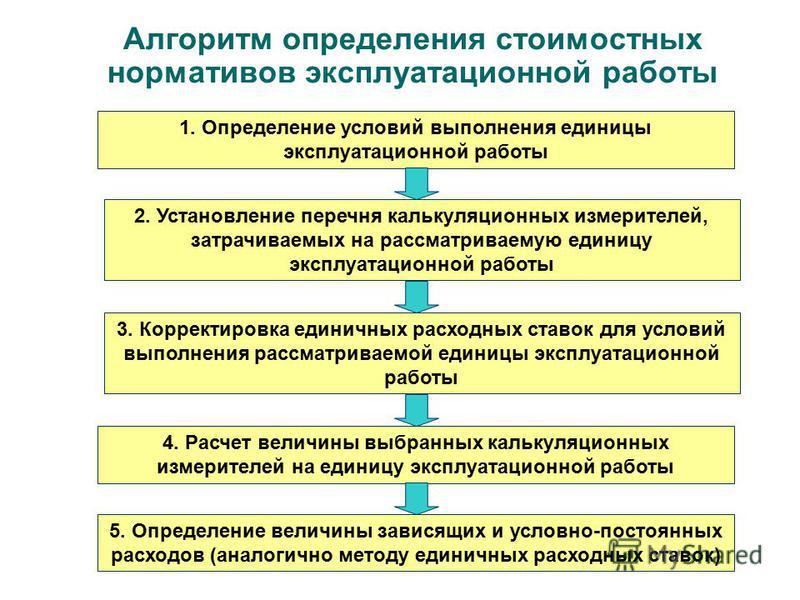 Алгоритм определения стоимостных нормативов эксплуатационной работы 1. Определение условий выполнения единицы эксплуатационной работы 4. Расчет величины выбранных калькуляционных измерителей на единицу эксплуатационной работы 3. Корректировка единичн