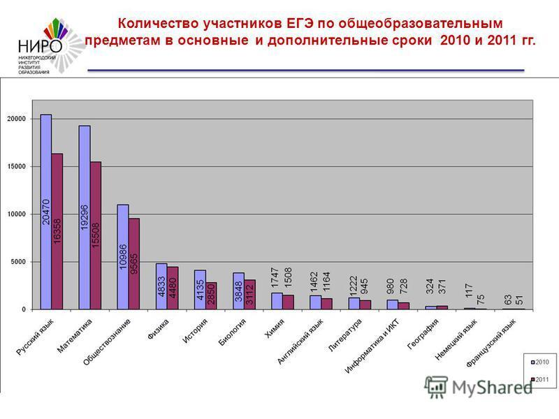 Количество участников ЕГЭ по общеобразовательным предметам в основные и дополнительные сроки 2010 и 2011 гг.