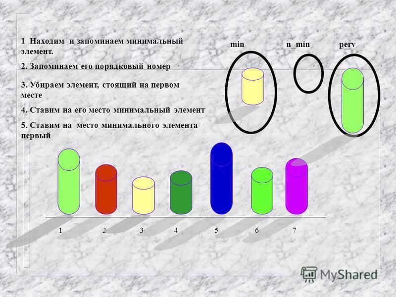 Задача. Найти и вывести на экран порядковый номер первого отрицательного элемента массива. Массив состоит из 10 элементов, заполняется псевдо генератором случайных чисел. Program otric; var a:array[1..10] of integer; i,nomer: integer; begin ramdomize