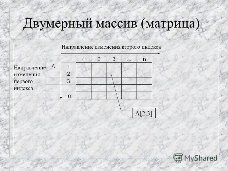 Массив- упорядоченная совокупность однотипных элементов, объединенных одним именем. Массив определяется именем (идентификатором) и количеством размерностей (координат), необходимых для указания местонахождения требуемого элемента. Одномерный массив (