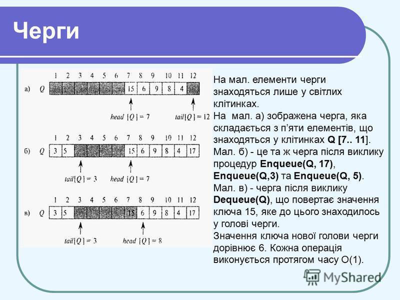 Черги На мал. елементи черги знаходяться лише у світлих клітинках. На мал. а) зображена черга, яка складається з пяти елементів, що знаходяться у клітинках Q [7.. 11]. Мал. б) - це та ж черга після виклику процедур Enqueue(Q, 17), Enqueue(Q,3) та Enq
