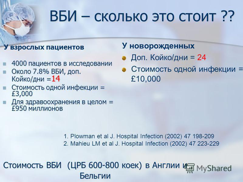 Стоимость ВБИ (ЦРБ 600-800 коек) в Англии и Бельгии У взрослых пациентов 4000 пациентов в исследовании 4000 пациентов в исследовании Около 7.8% ВБИ, доп. Койко/дни = 14 Около 7.8% ВБИ, доп. Койко/дни = 14 Стоимость одной инфекции = £3,000 Стоимость о