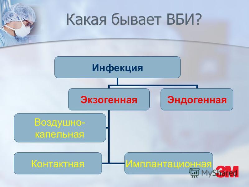 Какая бывает ВБИ? Инфекция Экзогенная Воздушно- капельная Контактная Имплантационная Эндогенная