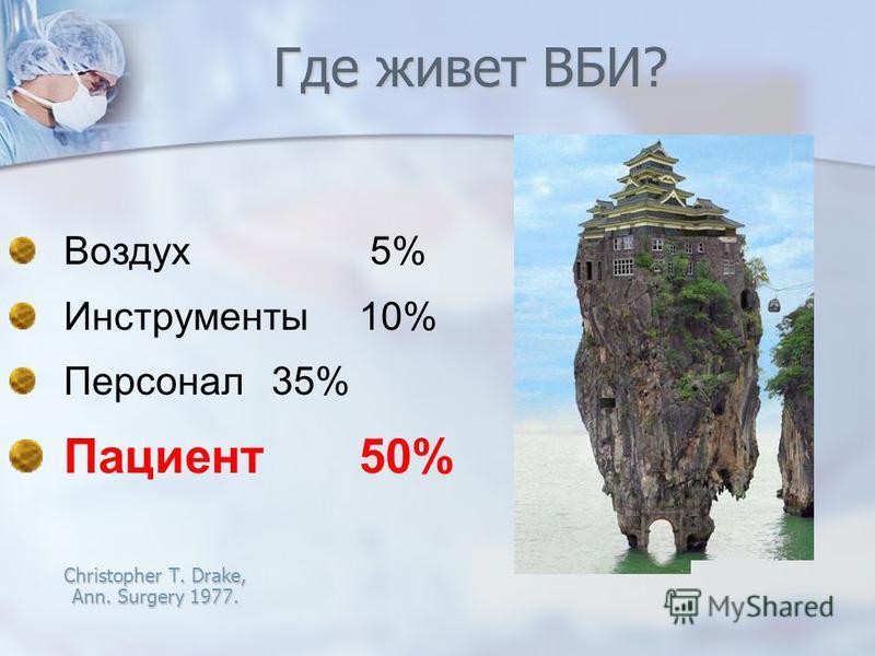 Воздух 5% Инструменты 10% Персонал 35% Пациент 50% Christopher T. Drake, Ann. Surgery 1977. Где живет ВБИ?