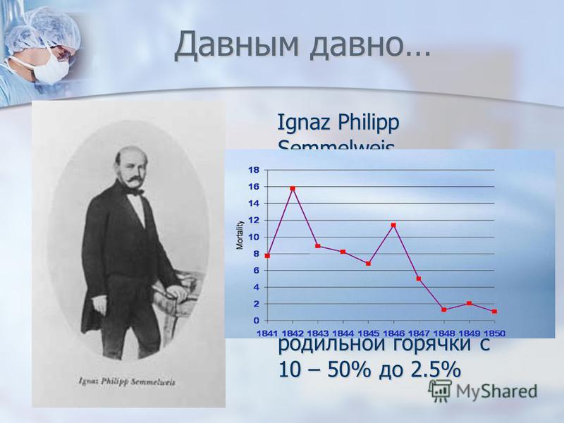 Давным давно… Ignaz Philipp Semmelweis 1818 – 1856 Мытье рук с мылом и обработка их хлорной водой позволили снизить смертность от родильной горячки с 10 – 50% до 2.5%