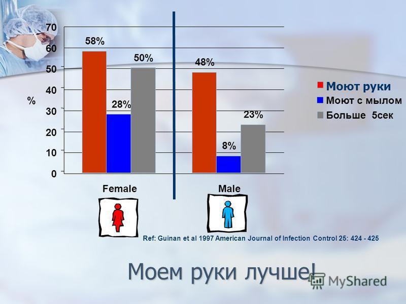 Моем руки лучше! Ref: Guinan et al 1997 American Journal of Infection Control 25: 424 - 425 0 10 20 30 40 50 60 70 FemaleMale % 58% 48% Моют руки 28% 8% Моют с мылом 50% 23% Больше 5 сек