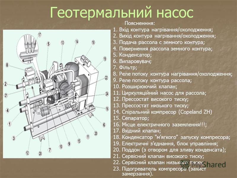 Геотермальний насос Поясненння: 1. Вхід контура нагрівання/охолодження; 2. Вихід контура нагрівання/охолодження; 3. Подача рассола с земного контура; 4. Повернення рассола земного контура; 5. Конденсатор; 6. Випаровувач; 7. Фільтр; 8. Реле потоку кон