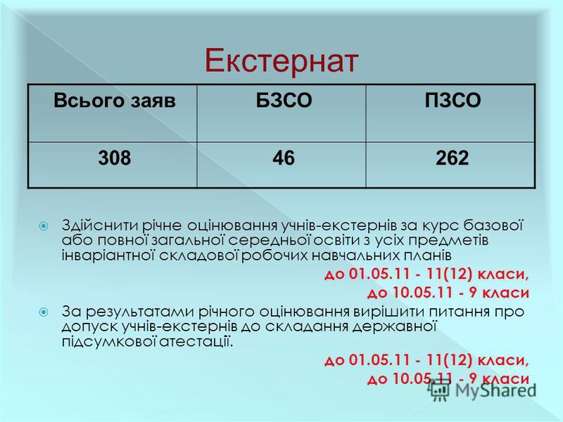 Всього заявБЗСОПЗСО 30846262 Здійснити річне оцінювання учнів-екстернів за курс базової або повної загальної середньої освіти з усіх предметів інваріантної складової робочих навчальних планів до 01.05.11 - 11(12) класи, до 10.05.11 - 9 класи За резул