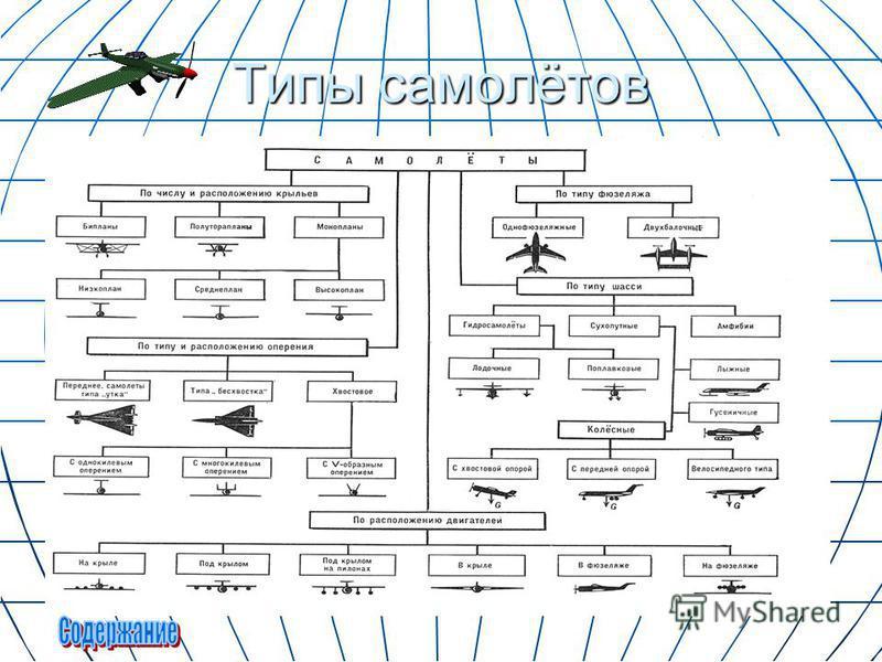 Типы самолётов