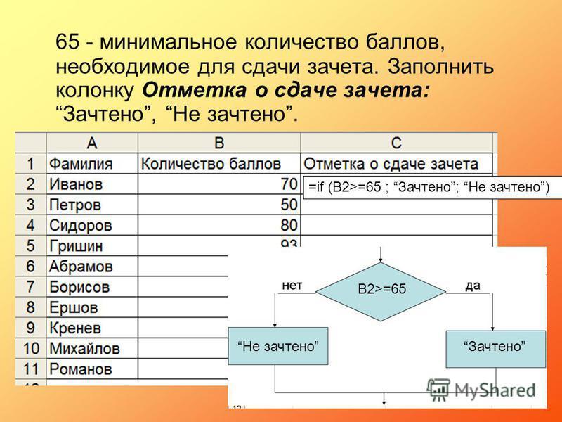 65 - минимальное количество баллов, необходимое для сдачи зачета. Заполнить колонку Отметка о сдаче зачета:Зачтено, Не зачтено. =if (B2>=65 ; Зачтено; Не зачтено) В2>=65 Зачтено Не зачтено =
