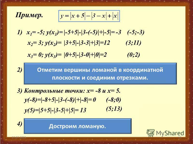 27.07.201511 Пример. 1)х 1 = -5; у(х 1 )=|-5+5|-|3-(-5)|+|-5|= -3(-5;-3) х 2 = 3; у(х 2 )=|3+5|-|3-3|+|3|=12(3;11) х 3 = 0; у(х 3 )=|0+5|-|3-0|+|0|=2(0;2) Отметим вершины ломаной в координатной плоскости и соединим отрезками. 2) 3) Контрольные точки:
