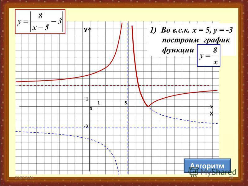 27.07.201515 -3 0 1 1 У Х Алгоритм 5 1) Во в.с.к. х = 5, у = -3 построим график функции