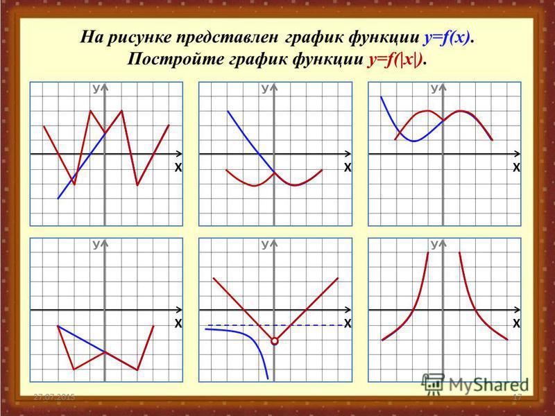 27.07.201517 На рисунке представлен график функции у=f(x). Постройте график функции у=f(|x|). Х У Х У Х У Х У Х У Х У