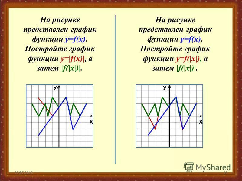 27.07.201520 На рисунке представлен график функции у=f(x). Постройте график функции у=f(|x|), а затем |f(|x|)|. На рисунке представлен график функции у=f(x). Постройте график функции у=|f(x)|, а затем |f(|x|)|. Х У Х У
