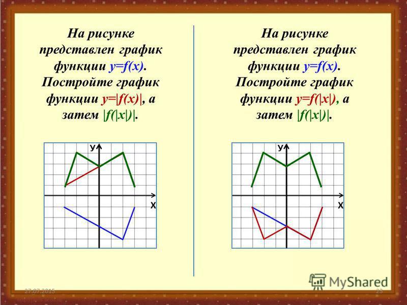27.07.201523 На рисунке представлен график функции у=f(x). Постройте график функции у=f(|x|), а затем |f(|x|)|. На рисунке представлен график функции у=f(x). Постройте график функции у=|f(x)|, а затем |f(|x|)|. Х У Х У