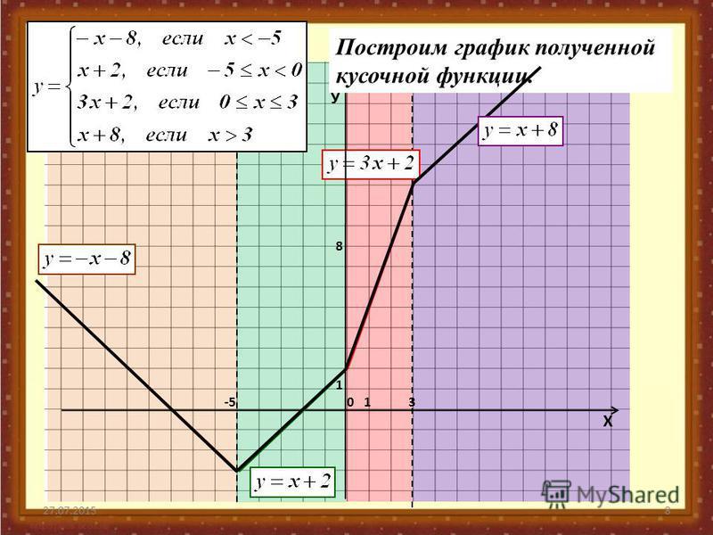 27.07.20158 -50 1 13 8 У Х Построим график полученной кусочной функции.