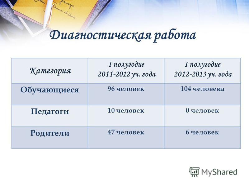 Диагностическая работа Категория I полугодие 2011-2012 уч. года I полугодие 2012-2013 уч. года Обучающиеся 96 человек 104 человека Педагоги 10 человек 0 человек Родители 47 человек 6 человек