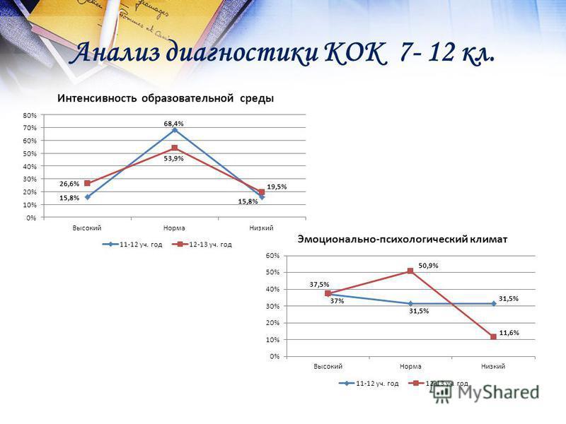 Анализ диагностики КОК 7- 12 кл.