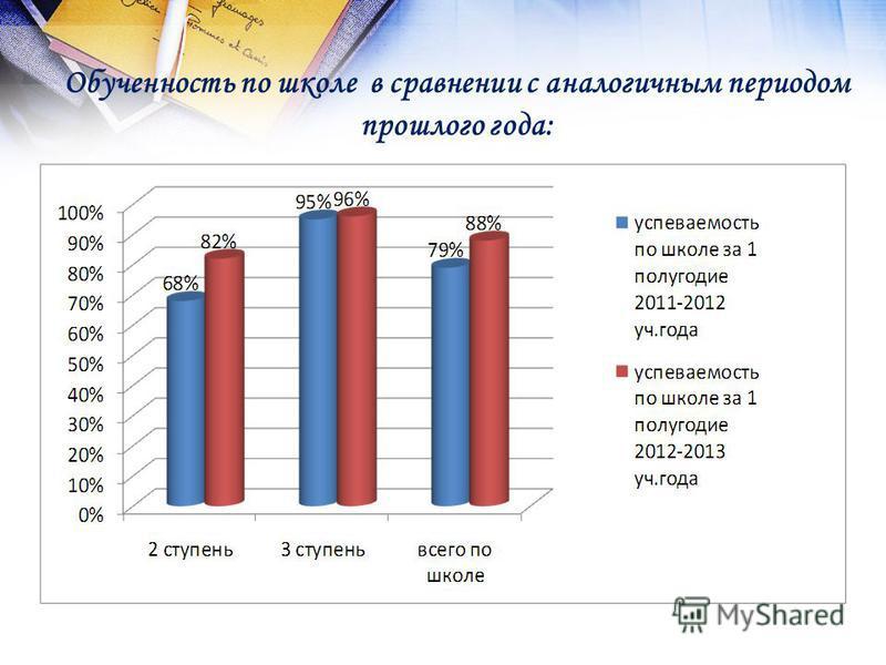 Обученность по школе в сравнении с аналогичным периодом прошлого года: