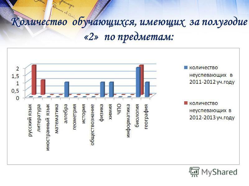 Количество обучающихся, имеющих за полугодие «2» по предметам: