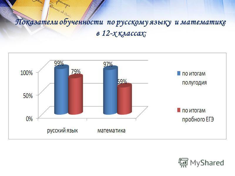 Показатели обученности по русскому языку и математике в 12-х классах: