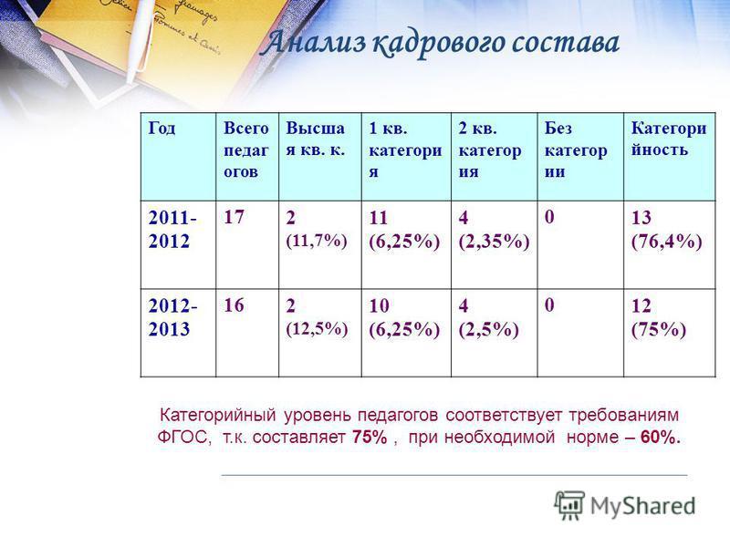 Анализ кадрового состава Год Всего педагогов Высша я кв. к. 1 кв. категория 2 кв. категория Без категории Категори йность 2011- 2012 172 (11,7%) 11 (6,25%) 4 (2,35%) 013 (76,4%) 2012- 2013 162 (12,5%) 10 (6,25%) 4 (2,5%) 012 (75%) Категорийный уровен
