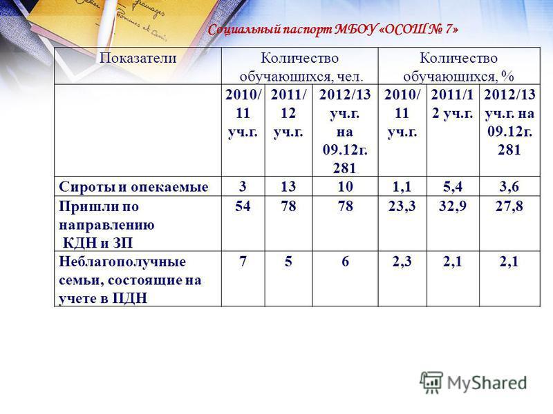 Социальный паспорт МБОУ «ОСОШ 7» Показатели Количество обучающихся, чел. Количество обучающихся, % 2010/ 11 уч.г. 2011/ 12 уч.г. 2012/13 уч.г. на 09.12 г. 281 2010/ 11 уч.г. 2011/1 2 уч.г. 2012/13 уч.г. на 09.12 г. 281 Сироты и опекаемые 313101,15,43