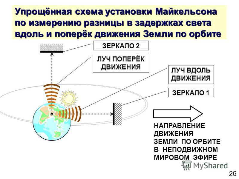 26 Упрощённая схема установки Майкельсона по измерению разницы в задержках света вдоль и поперёк движения Земли по орбите ЗЕРКАЛО 2 ЗЕРКАЛО 1 НАПРАВЛЕНИЕ ДВИЖЕНИЯ ЗЕМЛИ ПО ОРБИТЕ В НЕПОДВИЖНОМ МИРОВОМ ЭФИРЕ ЛУЧ ПОПЕРЁК ДВИЖЕНИЯ ЛУЧ ВДОЛЬ ДВИЖЕНИЯ