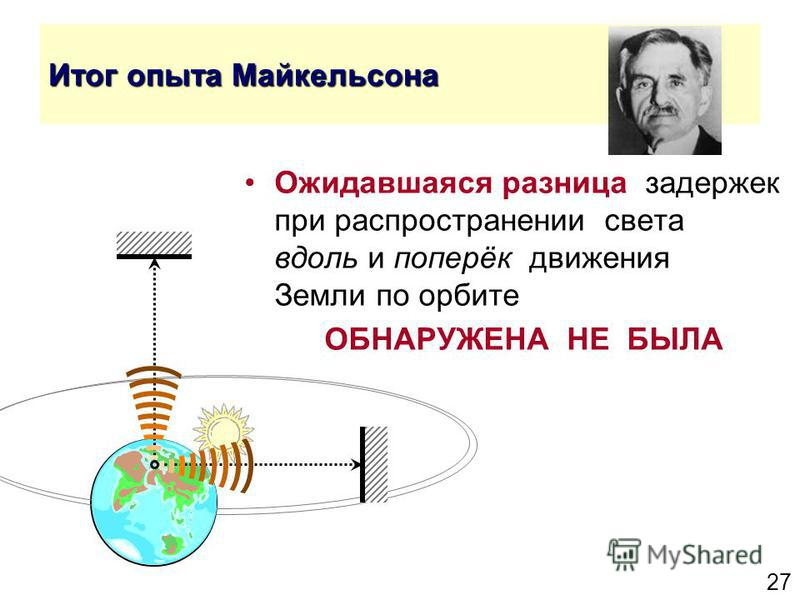 27 Итог опыта Майкельсона Ожидавшаяся разница задержек при распространении света вдоль и поперёк движения Земли по орбите ОБНАРУЖЕНА НЕ БЫЛА