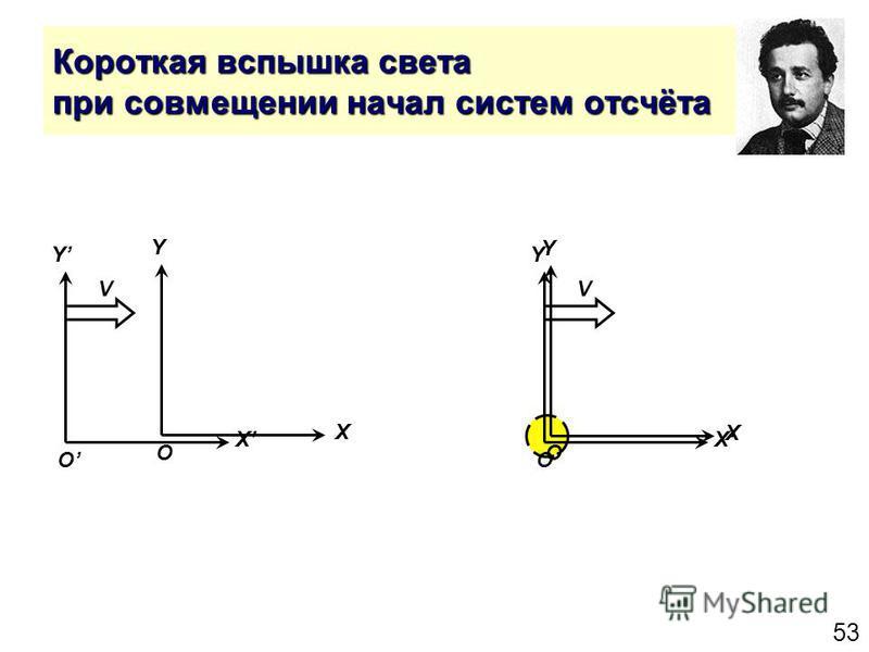 53 Короткая вспышка света при совмещении начал систем отсчёта Y X O Y X O V Y X O Y X O V