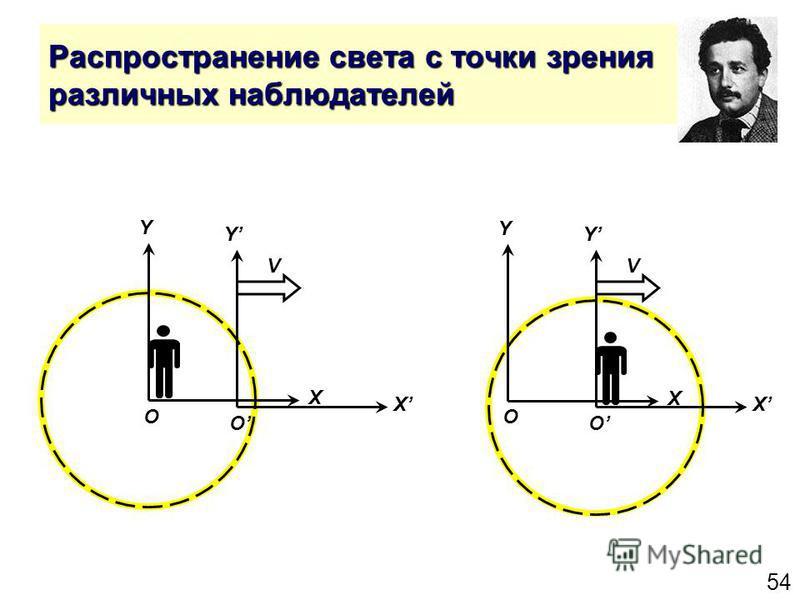 54 Распространение света с точки зрения различных наблюдателей Y X O Y X O V Y X O Y X O V