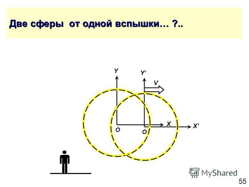 55 Две сферы от одной вспышки… ?.. Y X O Y X O V