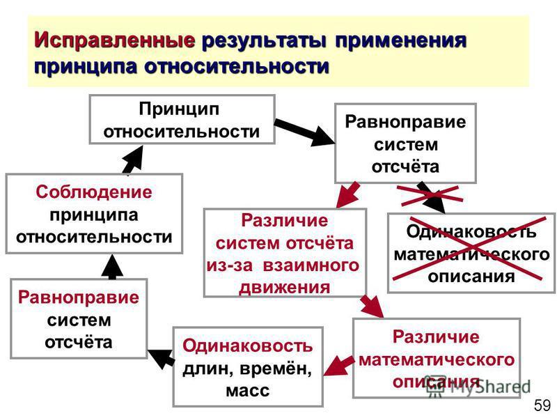 59 Исправленные результаты применения принципа относительности Принцип относительности Равноправие систем отсчёта Одинаковость математического описания Одинаковость длин, времён, масс Равноправие систем отсчёта Соблюдение принципа относительности Раз