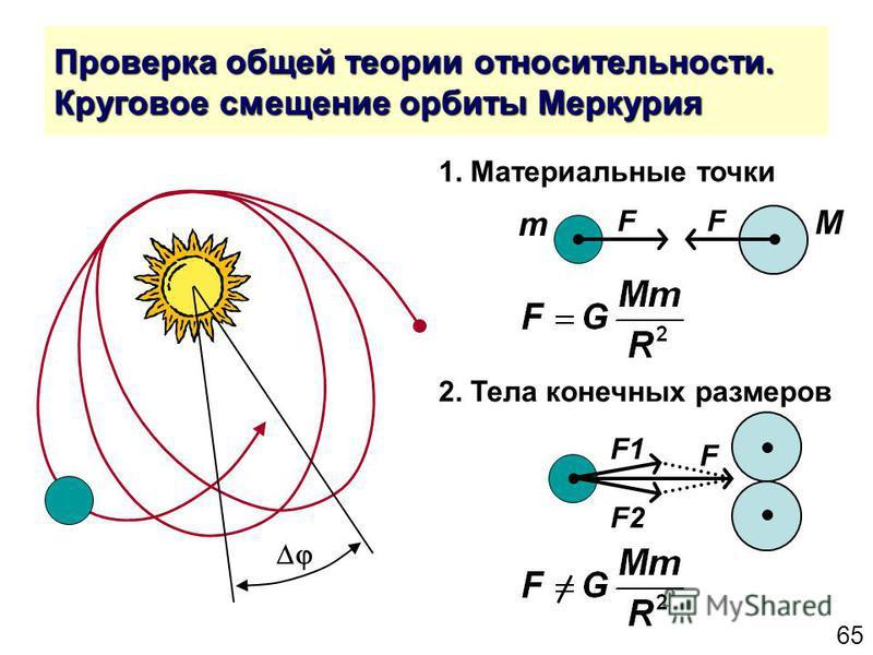 65 Проверка общей теории относительности. Круговое смещение орбиты Меркурия F1 F2 F F M m F 1. Материальные точки 2. Тела конечных размеров