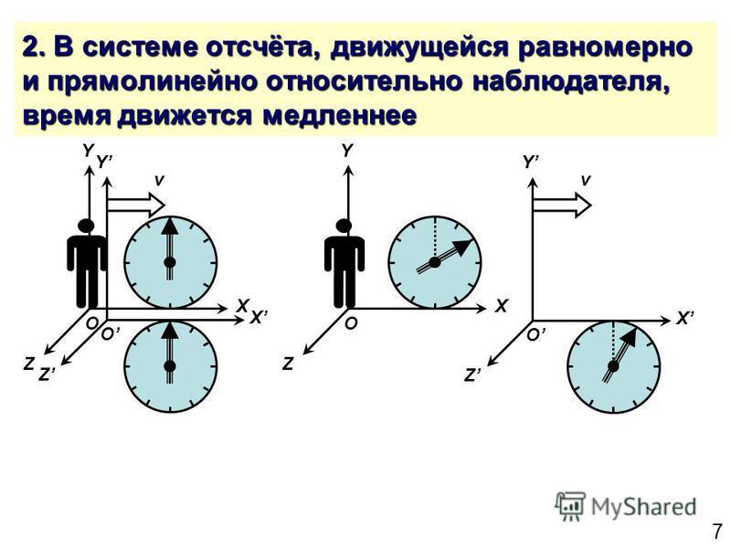 7 2. В системе отсчёта, движущейся равномерно и прямолинейно относительно наблюдателя, время движется медленнее Y Z X O Y Z X O Y Z X O Y Z X O vv