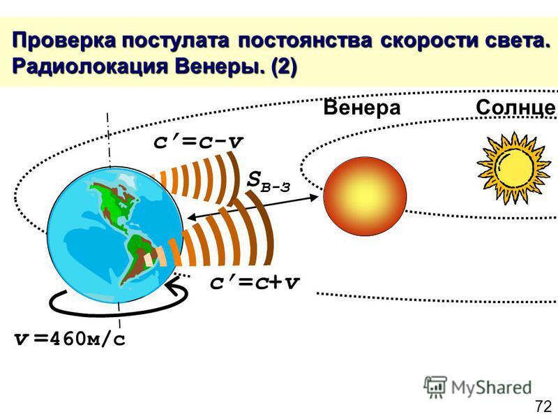 72 Проверка постулата постоянства скорости света. Радиолокация Венеры. (2) Проверка постулата постоянства скорости света. Радиолокация Венеры. (2) v = 460 м/с c=c+vc=c+v c=c-v S В-З Венера Солнце