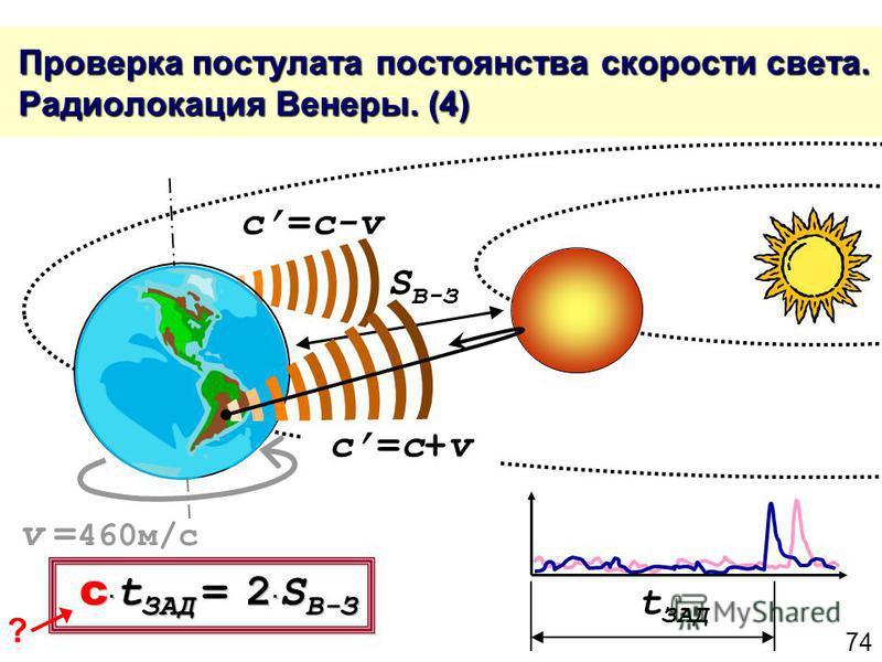 74 Проверка постулата постоянства скорости света. Радиолокация Венеры. (4) Проверка постулата постоянства скорости света. Радиолокация Венеры. (4) c=c+vc=c+v c=c-v t ЗАД S В-З c t ЗАД = 2 S В-З v = 460 м/с ?
