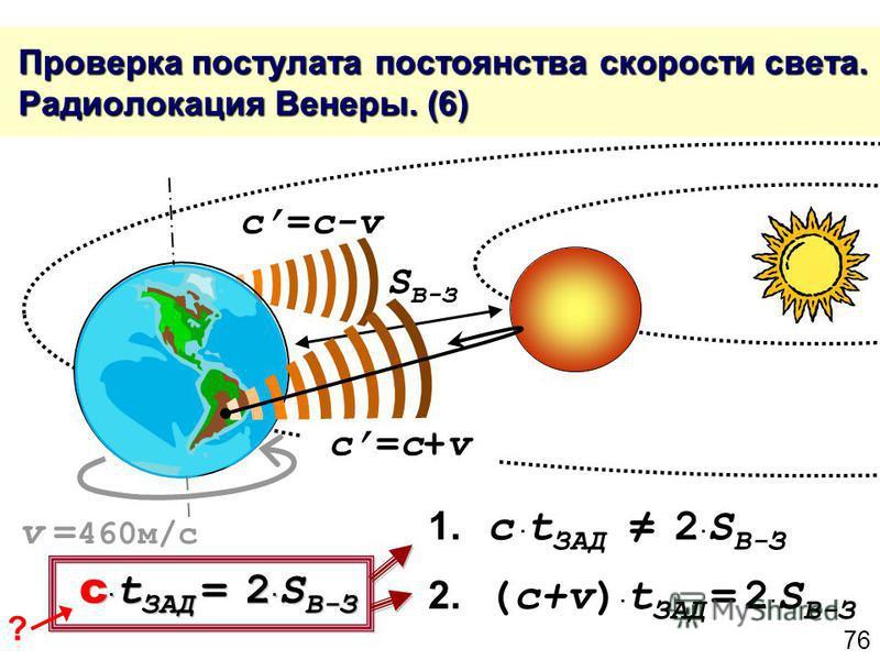 76 Проверка постулата постоянства скорости света. Радиолокация Венеры. (6) Проверка постулата постоянства скорости света. Радиолокация Венеры. (6) c=c+vc=c+v c=c-v S В-З 1. c t ЗАД 2 S В-З 2. (c+v) t ЗАД = 2 S В-З c t ЗАД = 2 S В-З v = 460 м/с ?