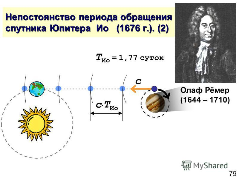 79 Непостоянство периода обращения спутника Юпитера Ио (1676 г.). (2) Олаф Рёмер (1644 – 1710) c c T Ио T Ио = 1,77 суток