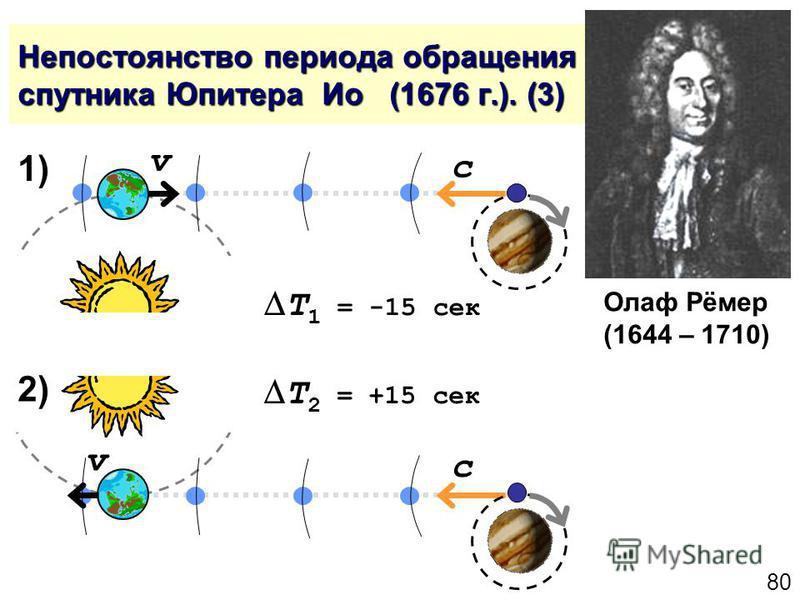 80 Непостоянство периода обращения спутника Юпитера Ио (1676 г.). (3) Олаф Рёмер (1644 – 1710) v c v c 1) 2) T 2 = +15 сек 2) T 1 = -15 сек