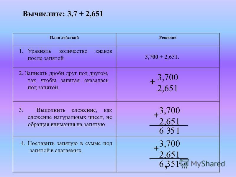 Вычислите: 3,7 + 2,651 План действий Решение 1. Уравнять количество знаков после запятой 3,700 + 2,651. 2. Записать дроби друг под другом, так чтобы запятая оказалась под запятой. 3,700 2,651 + 3. Выполнить сложение, как сложение натуральных чисел, н