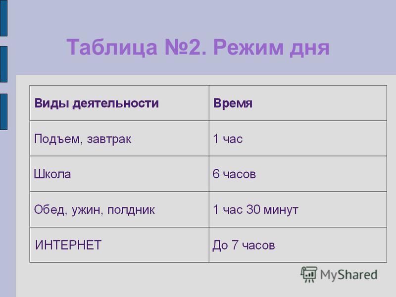Таблица 2. Режим дня